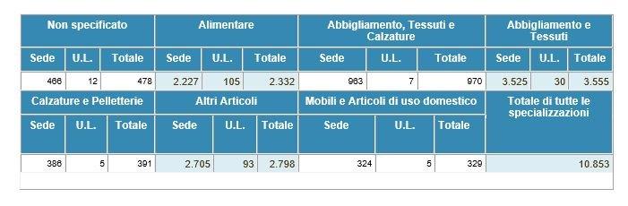 Dati commercio ambulante Veneto 2015 | Confesercenti Venezia